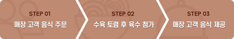 STEP 1 매장 고객 음식 주문 STEP 2 수육 토렴 후 육수 첨가 STEP 3 매장 고객 음식 제공
